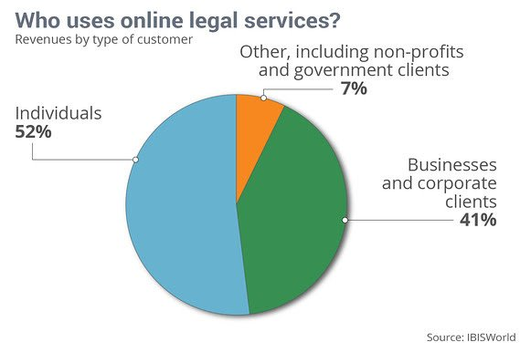 who uses online legal services